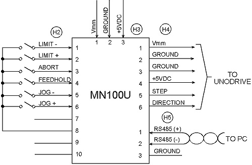 MN100 Typical Application Using UnoDrive