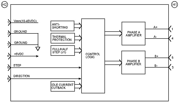UnoDrive Block Diagram