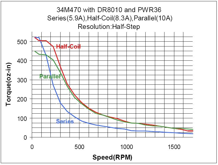 stepper motor torque curve